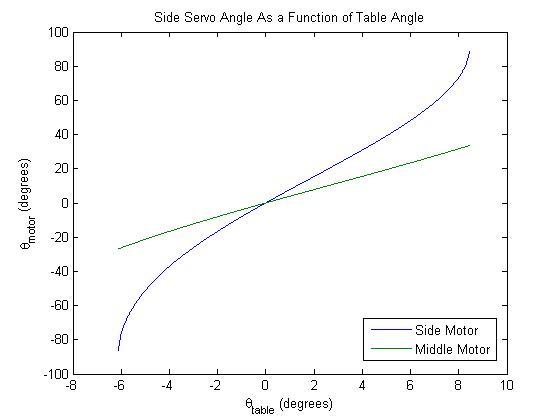 3Servo curves